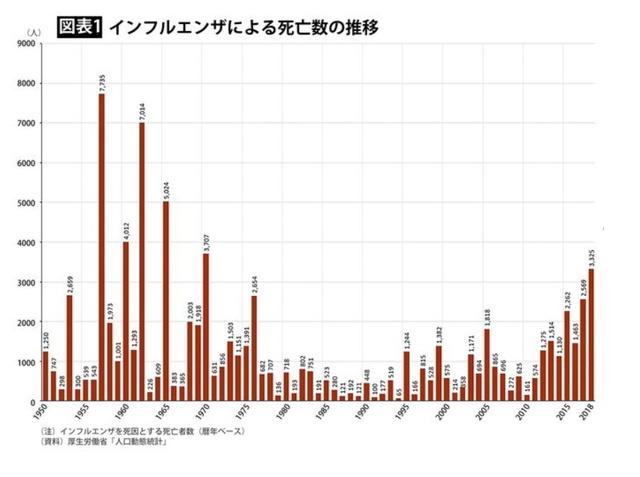 インフルエンザ死亡者数の推移.jpg