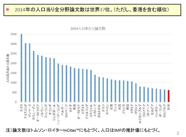 一人あたり論文件数各国比較.jpg