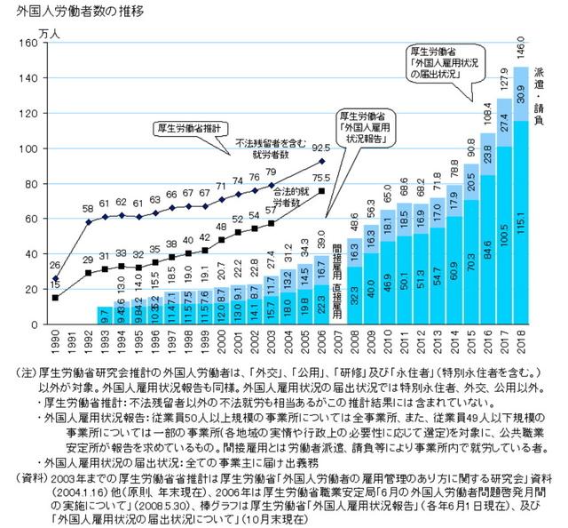 外国人労働者数の推移.jpg
