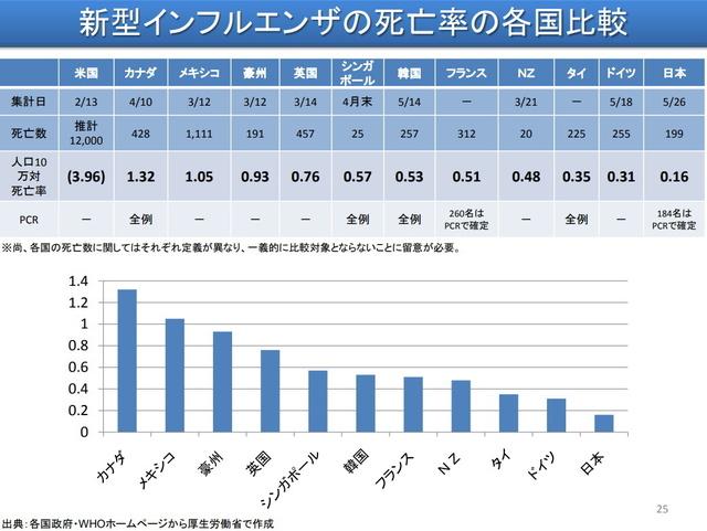 新型インフルエンザ各国比較.jpg
