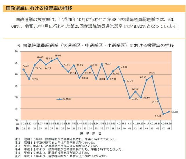 衆議院選挙投票率.jpg